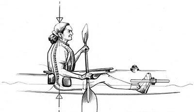 postura kayak