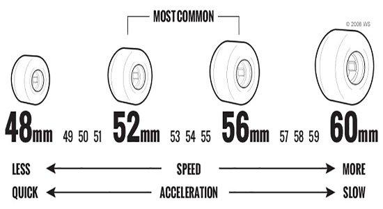 ruedas de skate
