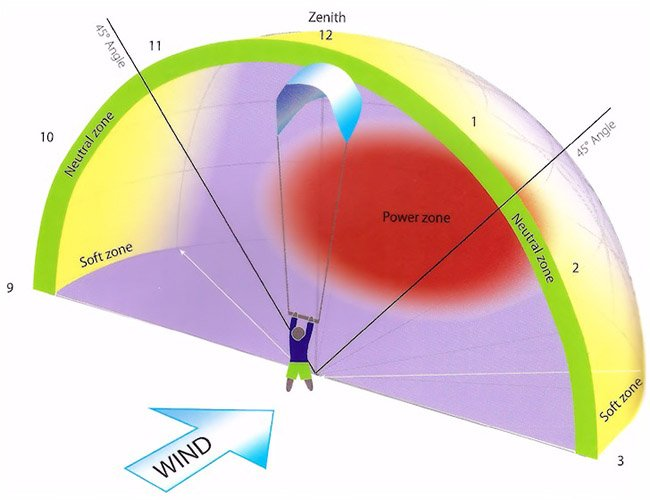 ventana de viento para kitesurf
